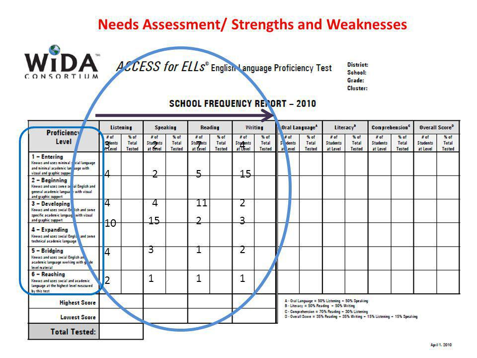 344344 10 4 2 224224 15 3 1 7 5 11 211211 4 15 2 321321 Needs Assessment/ Strengths and Weaknesses
