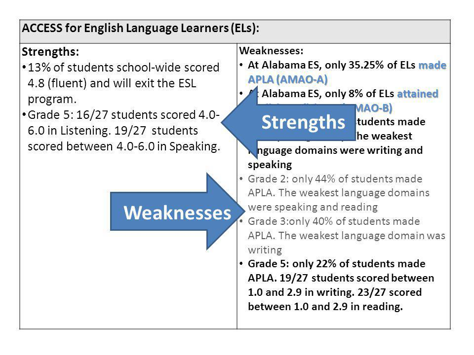 ACCESS for English Language Learners (ELs): Strengths: 13% of students school-wide scored 4.8 (fluent) and will exit the ESL program.