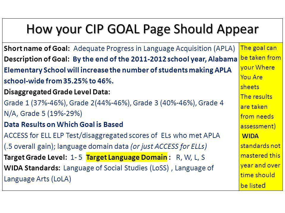 How your CIP GOAL Page Should Appear Short name of Goal: Adequate Progress in Language Acquisition (APLA) Description of Goal: By the end of the 2011-2012 school year, Alabama Elementary School will increase the number of students making APLA school-wide from 35.25% to 46%.