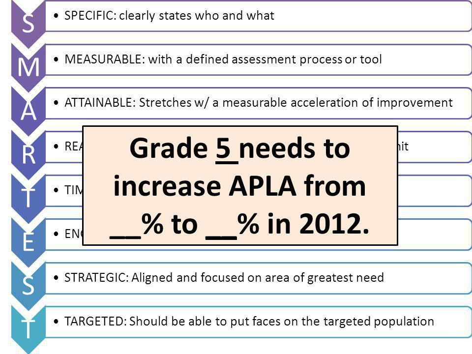 S SPECIFIC: clearly states who and what M MEASURABLE: with a defined assessment process or tool A ATTAINABLE: Stretches w/ a measurable acceleration of improvement R REALISTIC: Those involved must be willing and able to commit T TIMELY: Grounded within a time frame E ENGAGING: Involves all staff as doers of the goal S STRATEGIC: Aligned and focused on area of greatest need T TARGETED: Should be able to put faces on the targeted population Grade 5 needs to increase APLA from __% to __% in 2012.