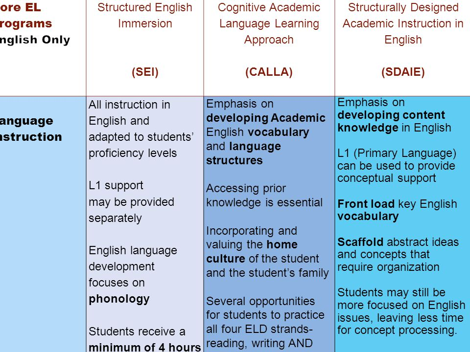 Structured English Immersion (SEI) Cognitive Academic Language Learning Approach (CALLA) Structurally Designed Academic Instruction in English (SDAIE) Language Instruction All instruction in English and adapted to students' proficiency levels L1 support may be provided separately English language development focuses on phonology Students receive a minimum of 4 hours per day in ELD Emphasis on developing Academic English vocabulary and language structures Accessing prior knowledge is essential Incorporating and valuing the home culture of the student and the student's family Several opportunities for students to practice all four ELD strands- reading, writing AND speaking and listening Emphasis on developing content knowledge in English L1 (Primary Language) can be used to provide conceptual support Front load key English vocabulary Scaffold abstract ideas and concepts that require organization Students may still be more focused on English issues, leaving less time for concept processing.