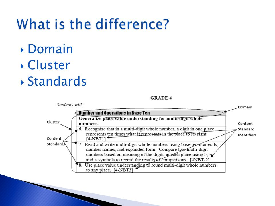  Domain  Cluster  Standards