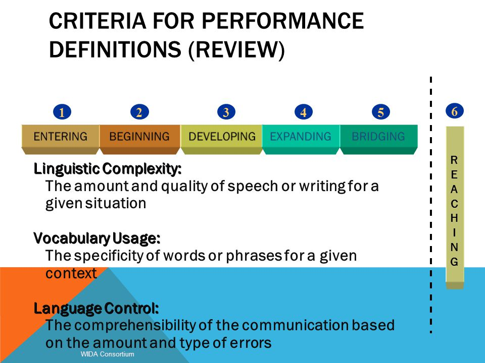 CRITERIA FOR PERFORMANCE DEFINITIONS (REVIEW) WIDA Consortium 54321 6 REACHINGREACHING Linguistic Complexity: The amount and quality of speech or writ