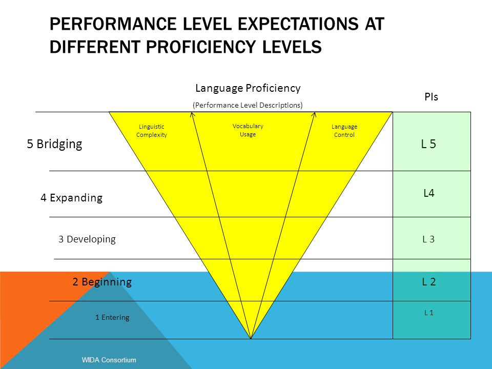 PERFORMANCE LEVEL EXPECTATIONS AT DIFFERENT PROFICIENCY LEVELS WIDA Consortium Language Proficiency (Performance Level Descriptions) 1 Entering 2 Begi