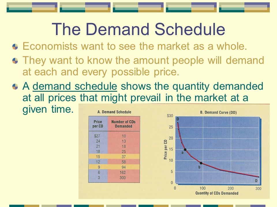 The Demand Schedule Economists want to see the market as a whole.
