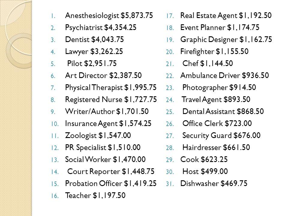1. Anesthesiologist $5,873.75 2. Psychiatrist $4,354.25 3.