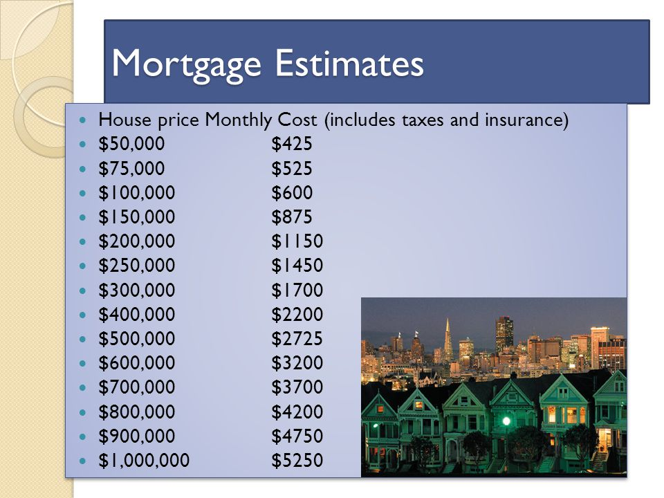 Mortgage Estimates House priceMonthly Cost (includes taxes and insurance) $50,000$425 $75,000$525 $100,000$600 $150,000$875 $200,000$1150 $250,000$1450 $300,000$1700 $400,000$2200 $500,000$2725 $600,000$3200 $700,000$3700 $800,000$4200 $900,000$4750 $1,000,000$5250 House priceMonthly Cost (includes taxes and insurance) $50,000$425 $75,000$525 $100,000$600 $150,000$875 $200,000$1150 $250,000$1450 $300,000$1700 $400,000$2200 $500,000$2725 $600,000$3200 $700,000$3700 $800,000$4200 $900,000$4750 $1,000,000$5250