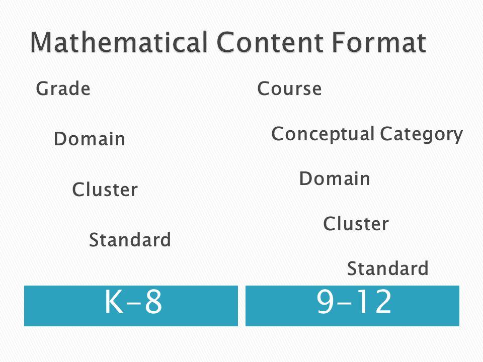 K-89-12 Grade Domain Cluster Standard Course Conceptual Category Domain Cluster Standard