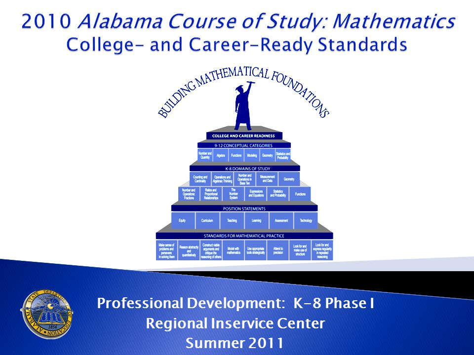  Components of the Course of Study  High School Course Progressions/Pathways  Standards for Mathematical Practice  Literacy Standards for Grades 6-12 ◦ History/Social Studies, Science, and Technical Subjects  The Big Picture ◦ Domains of Study and Conceptual Categories  Learning Progressions/Trajectories ◦ Vertical Alignment of Content  Addressing Content Shifts  Early Entry Algebra I ◦ Considerations/Consequences