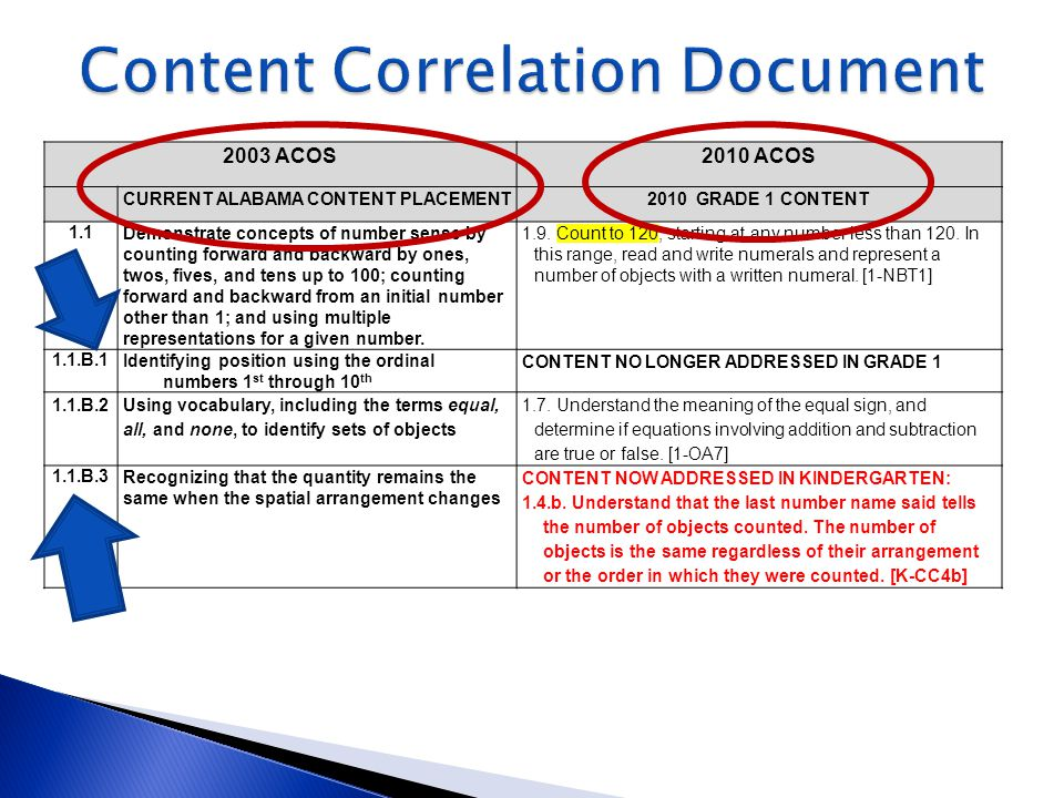 2003 ACOS2010 ACOS CURRENT ALABAMA CONTENT PLACEMENT2010 GRADE 1 CONTENT 1.1Demonstrate concepts of number sense by counting forward and backward by o