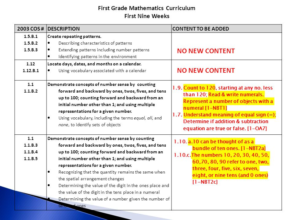 First Grade Mathematics Curriculum First Nine Weeks 2003 COS #DESCRIPTIONCONTENT TO BE ADDED 1.5.B.1 1.5.B.2 1.5.B.3 Create repeating patterns.  Desc