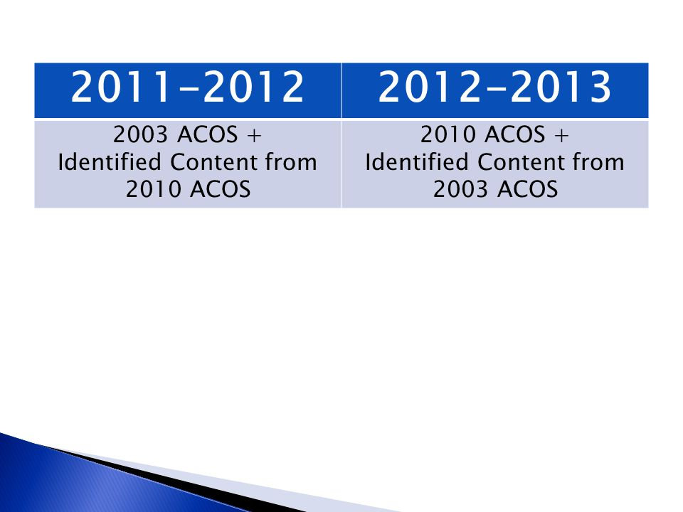 2011-20122012-2013 2003 ACOS + Identified Content from 2010 ACOS 2010 ACOS + Identified Content from 2003 ACOS