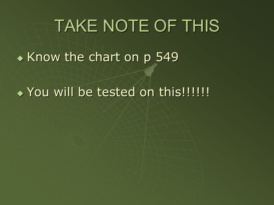 TAKE NOTE OF THIS  Know the chart on p 549  You will be tested on this!!!!!!
