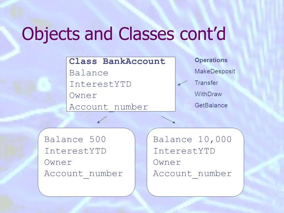 Objects and Classes cont'd Class BankAccount Balance InterestYTD Owner Account_number Balance 500 InterestYTD Owner Account_number Balance 10,000 InterestYTD Owner Account_number Operations MakeDesposit Transfer WithDraw GetBalance
