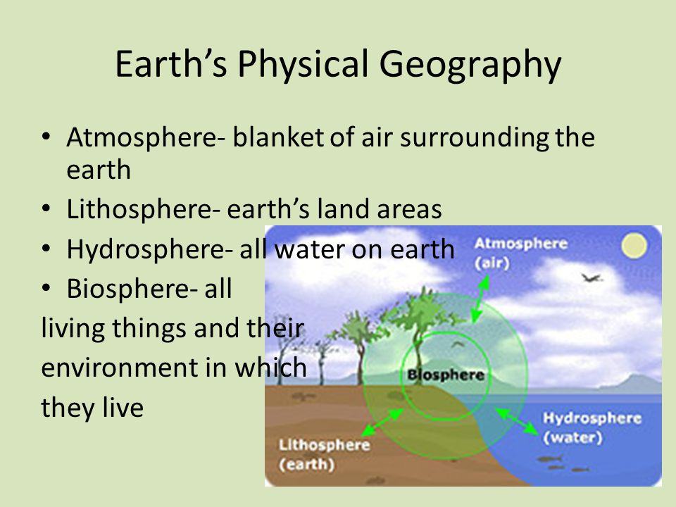 Earth's Physical Geography Atmosphere- blanket of air surrounding the earth Lithosphere- earth's land areas Hydrosphere- all water on earth Biosphere- all living things and their environment in which they live