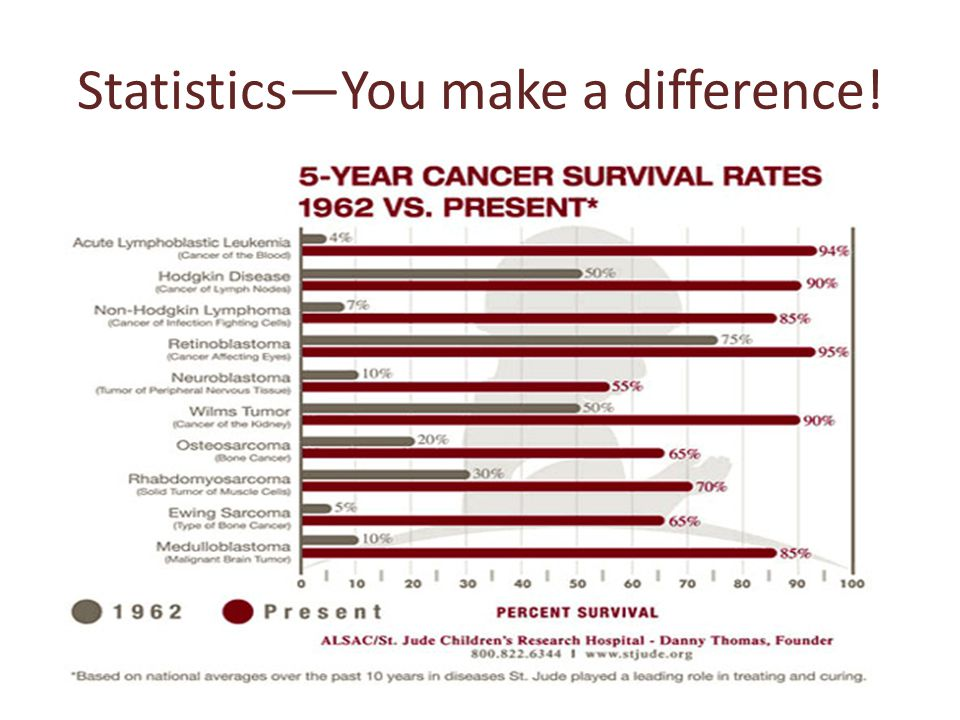 Statistics—You make a difference!