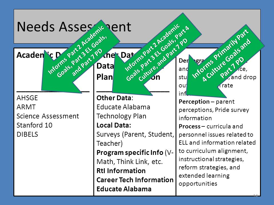 Needs Assessment Academic Data: ________________ AHSGE ARMT Science Assessment Stanford 10 DIBELS Other Data /Local Data/ Career Tech Plan Information ________________ Other Data: Educate Alabama Technology Plan Local Data: Surveys (Parent, Student, Teacher) Program specific Info (V- Math, Think Link, etc.