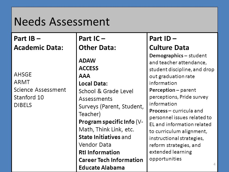 Needs Assessment Part IB – Academic Data: AHSGE ARMT Science Assessment Stanford 10 DIBELS Part IC – Other Data: ADAW ACCESS AAA Local Data: School & Grade Level Assessments Surveys (Parent, Student, Teacher) Program specific Info (V- Math, Think Link, etc.
