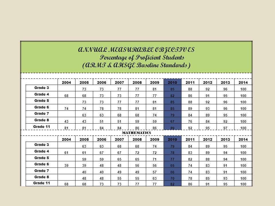 ANNUAL MEASURABLE OBJECTIV ES Percentage of Proficient Students (ARMT & AHSGE Baseline Standards) 20042005200620072008200920102011201220132014 Grade 3 73 77 8185889296100 Grade 4 68 73 77 82869195100 Grade 5 73 77 8185889296100 Grade 6 74 78 81 85899396100 Grade 7 63 68 7479848995100 Grade 8 43 51 59 67768492100 Grade 11 81 84 86 89929597100 MATHEMATICS 20042005200620072008200920102011201220132014 Grade 3 63 68 7479848995100 Grade 4 61 67 72 78838994100 Grade 5 59 65 7177828894100 Grade 6 39 48 56 65748391100 Grade 7 40 49 5766748391100 Grade 8 48 55 6370788593100 Grade 11 68 73 77 82869195100