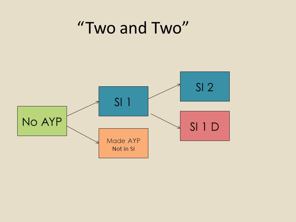 Two and Two No AYP SI 1 Made AYP Not in SI SI 1 D SI 2