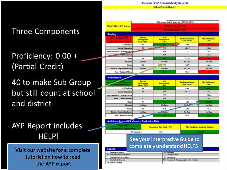 Three Components Proficiency: 0.00 + (Partial Credit) 40 to make Sub Group but still count at school and district AYP Report includes HELP.