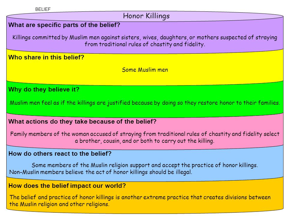 The belief and practice of honor killings is another extreme practice that creates divisions between the Muslin religion and other religions.