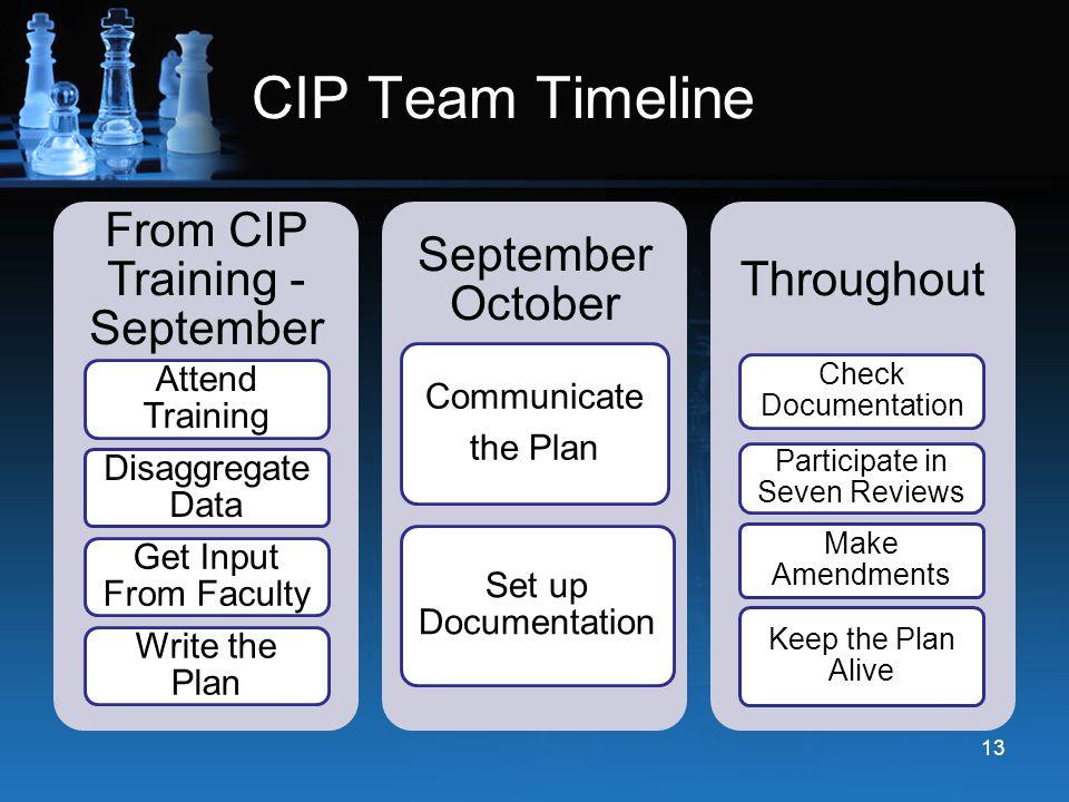CIP Team Timeline From CIP Training - September Attend Training Disaggregate Data Get Input From Faculty Write the Plan September October Set up Docum