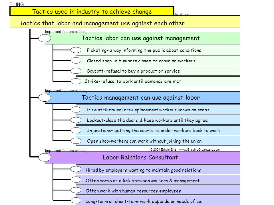Tactics used in industry to achieve change Is about … Tactics that labor and management use against each other THING Tactics management can use agains