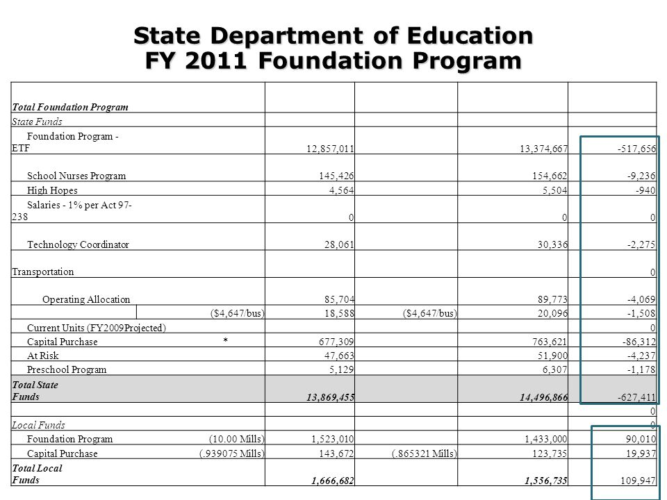 Total Foundation Program State Funds Foundation Program - ETF 12,857,011 13,374,667-517,656 School Nurses Program 145,426 154,662-9,236 High Hopes 4,564 5,504-940 Salaries - 1% per Act 97- 238 0 00 Technology Coordinator 28,061 30,336-2,275 Transportation 0 Operating Allocation 85,704 89,773-4,069 ($4,647/bus)18,588 ($4,647/bus)20,096-1,508 Current Units (FY2009Projected) 0 Capital Purchase *677,309 763,621-86,312 At Risk 47,663 51,900-4,237 Preschool Program 5,129 6,307-1,178 Total State Funds 13,869,455 14,496,866-627,411 0 Local Funds 0 Foundation Program(10.00 Mills)1,523,010 1,433,00090,010 Capital Purchase(.939075 Mills)143,672(.865321 Mills)123,73519,937 Total Local Funds 1,666,682 1,556,735109,947 State Department of Education FY 2011 Foundation Program