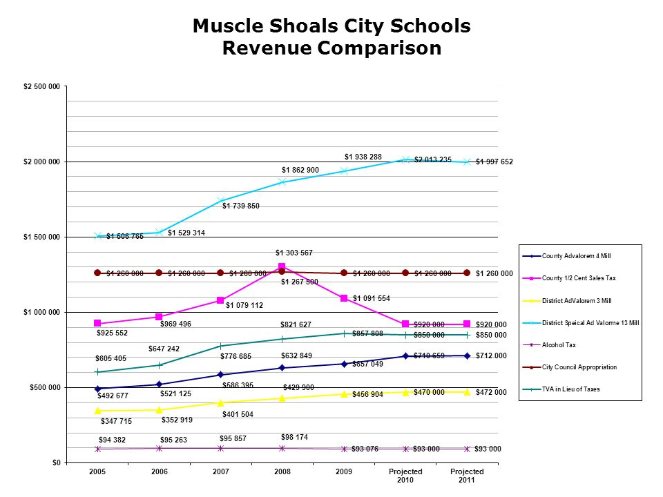 Muscle Shoals City Schools Revenue Comparison