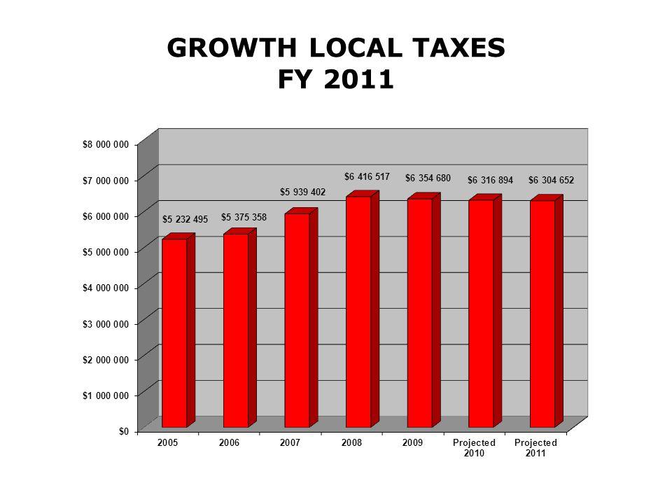 GROWTH LOCAL TAXES FY 2011
