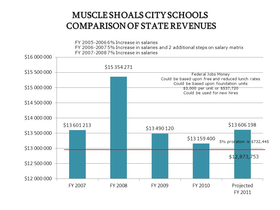 MUSCLE SHOALS CITY SCHOOLS COMPARISON OF STATE REVENUES FY 2005-2006 6% Increase in salaries FY 2006-2007 5% Increase in salaries and 2 additional steps on salary matrix FY 2007-2008 7% Increase in salaries 5% proration is $732,445 $12,873,753 Federal Jobs Money Could be based upon free and reduced lunch rates Could be based upon foundation units $3,000 per unit or $537,720 Could be used for new hires