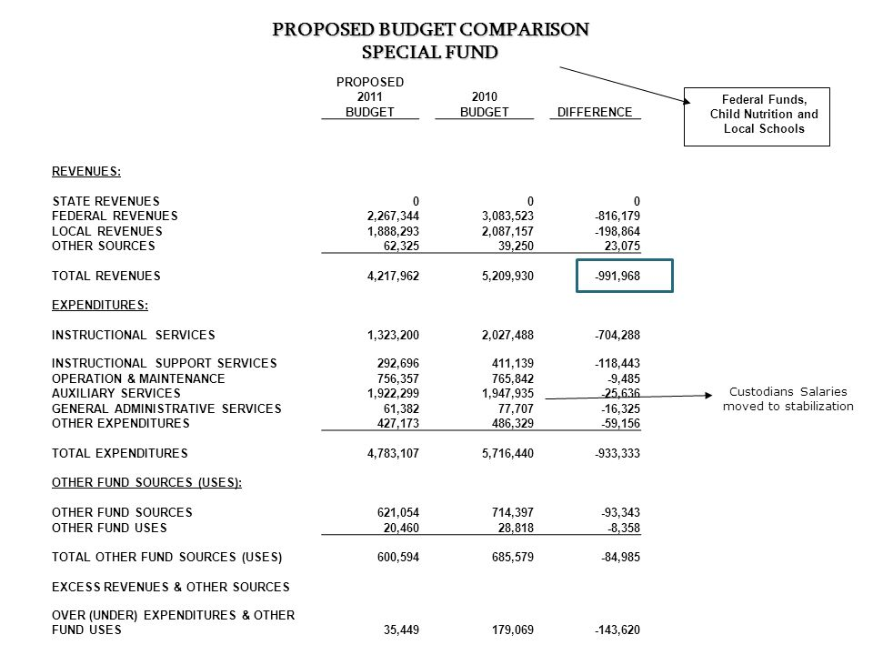 PROPOSED BUDGET COMPARISON SPECIAL FUND Federal Funds, Child Nutrition and Local Schools Custodians Salaries moved to stabilization PROPOSED 20112010 BUDGET DIFFERENCE REVENUES: STATE REVENUES000 FEDERAL REVENUES2,267,3443,083,523-816,179 LOCAL REVENUES1,888,2932,087,157-198,864 OTHER SOURCES62,325 39,250 23,075 TOTAL REVENUES4,217,9625,209,930-991,968 EXPENDITURES: INSTRUCTIONAL SERVICES1,323,2002,027,488-704,288 INSTRUCTIONAL SUPPORT SERVICES292,696411,139-118,443 OPERATION & MAINTENANCE756,357765,842-9,485 AUXILIARY SERVICES1,922,2991,947,935-25,636 GENERAL ADMINISTRATIVE SERVICES61,38277,707-16,325 OTHER EXPENDITURES427,173 486,329 -59,156 TOTAL EXPENDITURES4,783,1075,716,440-933,333 OTHER FUND SOURCES (USES): OTHER FUND SOURCES621,054714,397-93,343 OTHER FUND USES20,460 28,818 -8,358 TOTAL OTHER FUND SOURCES (USES)600,594685,579 -84,985 EXCESS REVENUES & OTHER SOURCES OVER (UNDER) EXPENDITURES & OTHER FUND USES35,449179,069-143,620