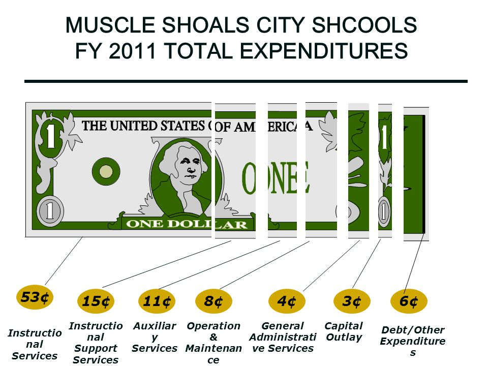 MUSCLE SHOALS CITY SHCOOLS FY 2011 TOTAL EXPENDITURES 53¢ 15¢11¢8¢4¢3¢6¢ Instructio nal Services Instructio nal Support Services Auxiliar y Services Operation & Maintenan ce General Administrati ve Services Capital Outlay Debt/Other Expenditure s