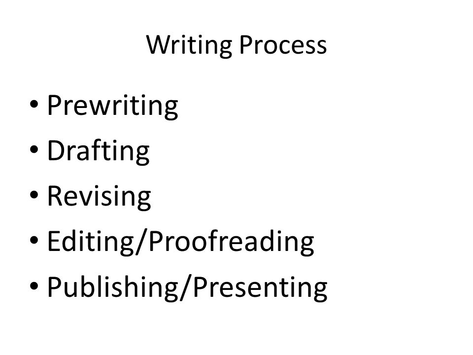 Writing Process Prewriting Drafting Revising Editing/Proofreading Publishing/Presenting
