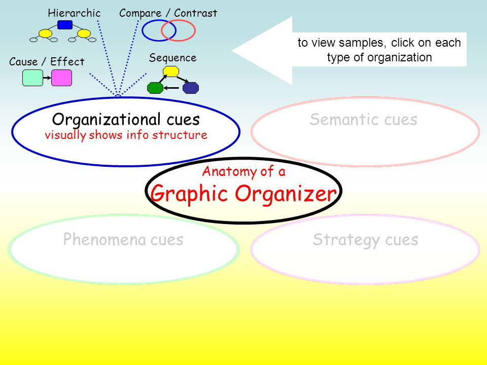 Semantic cues visually shows info structure Organizational cues Phenomena cuesStrategy cues Cause / Effect Hierarchic Sequence Compare / Contrast to view samples, click on each type of organization Anatomy of a Graphic Organizer