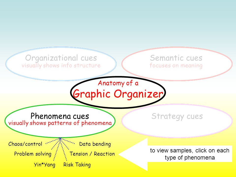 Semantic cues focuses on meaningvisually shows info structure Organizational cues Phenomena cuesStrategy cues visually shows patterns of phenomena Chaos/control Yin*Yang Problem solving Data bending Risk Taking Tension / Reaction to view samples, click on each type of phenomena Anatomy of a Graphic Organizer