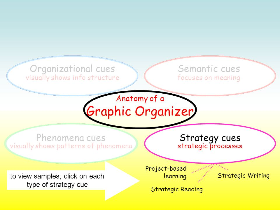 Semantic cues focuses on meaningvisually shows info structure Organizational cues Phenomena cuesStrategy cues visually shows patterns of phenomenastrategic processes Project-based learning Strategic Reading Strategic Writing to view samples, click on each type of strategy cue Anatomy of a Graphic Organizer