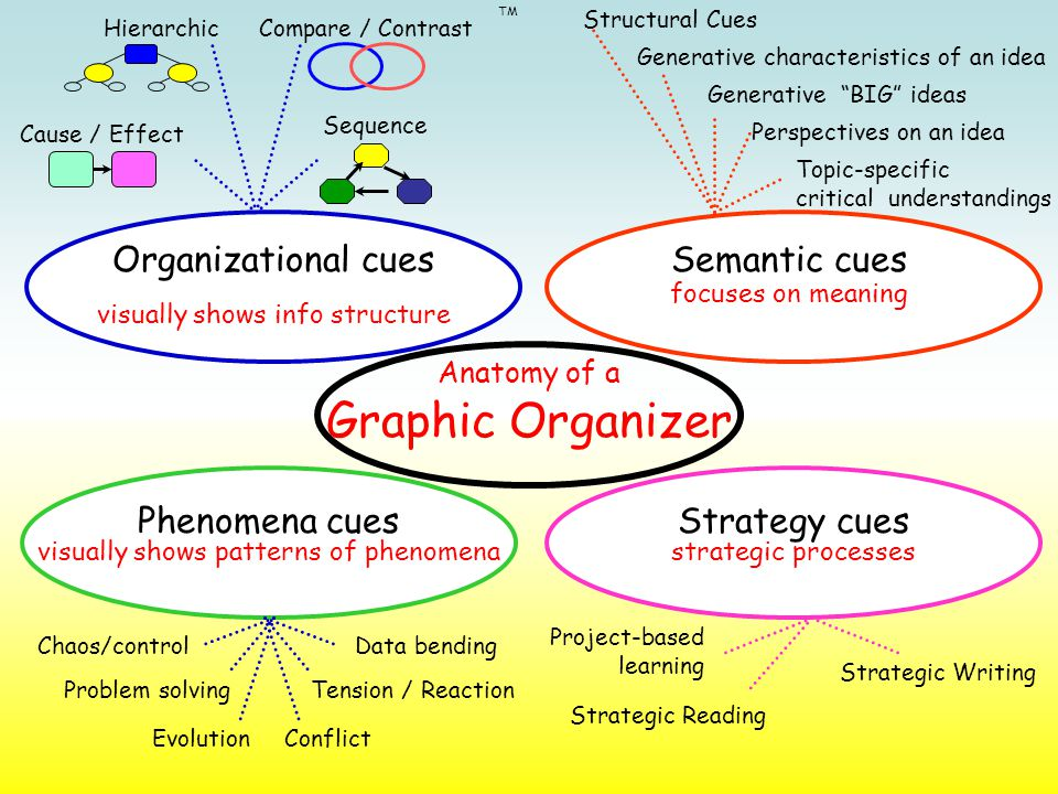 Semantic cues focuses on meaning visually shows info structure Organizational cues Phenomena cues visually shows patterns of phenomena Strategy cues TM Cause / Effect HierarchicCompare / Contrast Sequence Chaos/controlData bending Tension / ReactionProblem solving ConflictEvolution strategic processes Strategic Writing Project-based learning Strategic Reading Structural Cues Generative characteristics of an idea Generative BIG ideas Perspectives on an idea Topic-specific critical understandings Anatomy of a Graphic Organizer