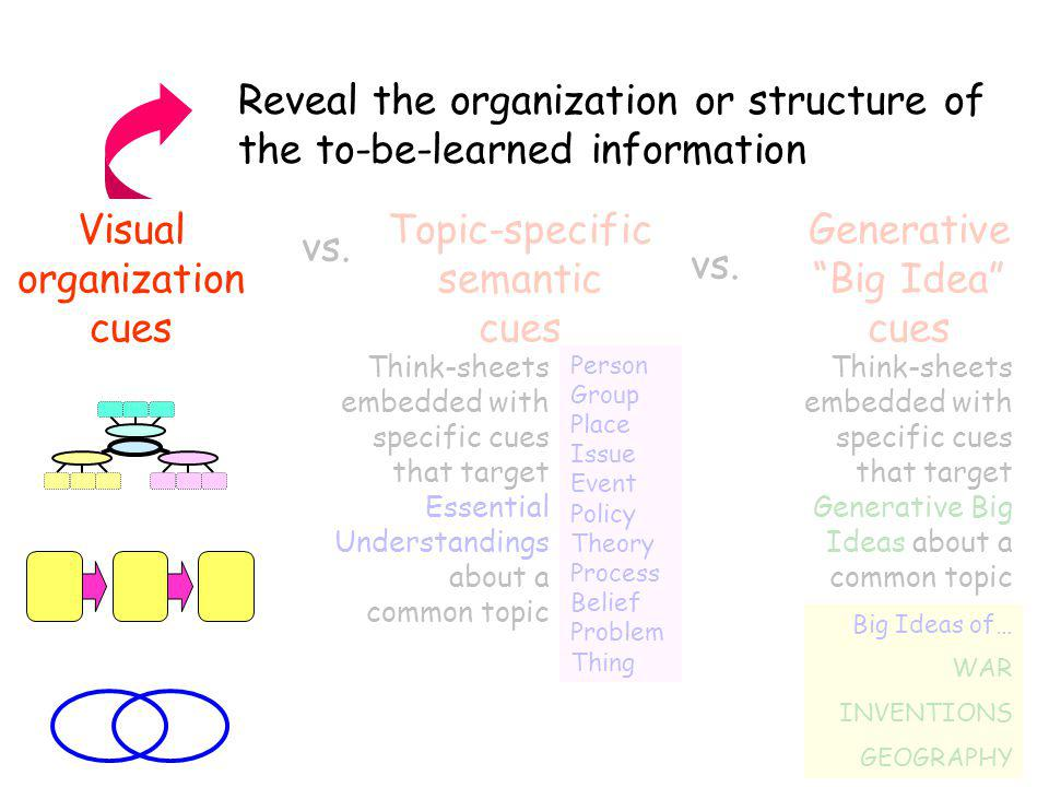 """vs. Topic-specific semantic cues Generative """"Big Idea"""" cues Person Group Place Issue Event Policy Theory Process Belief Problem Thing Think-sheets emb"""