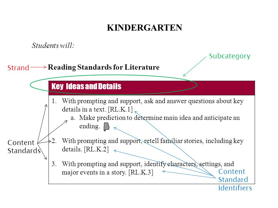 KINDERGARTEN Students will: Reading Standards for Literature Key Ideas and Details 1.With prompting and support, ask and answer questions about key details in a text.
