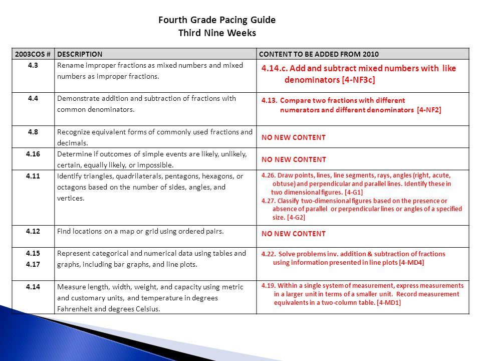 Fourth Grade Pacing Guide Third Nine Weeks 2003COS #DESCRIPTIONCONTENT TO BE ADDED FROM 2010 4.3 Rename improper fractions as mixed numbers and mixed numbers as improper fractions.