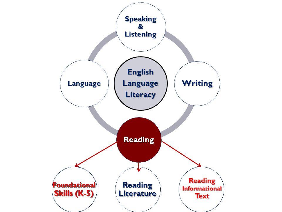EnglishLanguageLiteracy Speaking & Listening Writing Reading Language Reading Literature Foundational Skills (K-5) Reading Informational Text Foundational Skills (K-5) Reading Informational Text