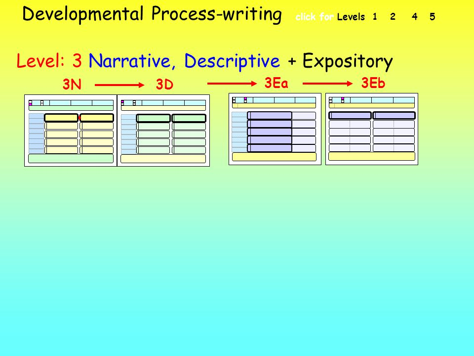 Developmental Process-writing click for Levels 1 2 4 5 Level: 3 Narrative, Descriptive + Expository 3D3N 3Ea3Eb