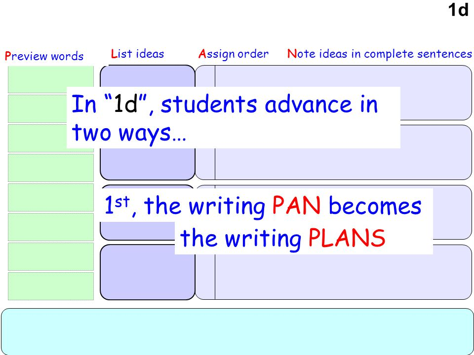 P review words to use N ote ideas in complete sentences 1d P urpose A udience T OPIC H ook Tell a story Write about something Note ideas in complete sentencesAssign order Preview words 1 st, the writing PAN becomes In 1d , students advance in two ways… the writing PLANS List ideas 1d