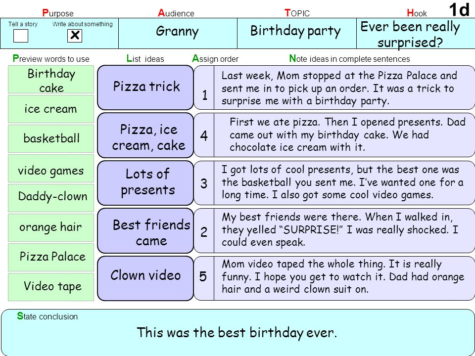 Assign orderPreview words to use List ideasNote ideas in complete sentences 1 State conclusion PurposeAudienceTOPICHook x Granny Birthday party Ever been really surprised.