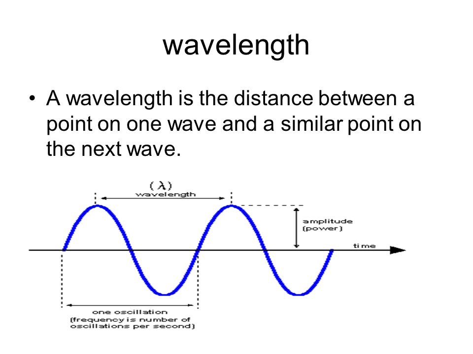 A wavelength is the distance between a point on one wave and a similar point on the next wave.