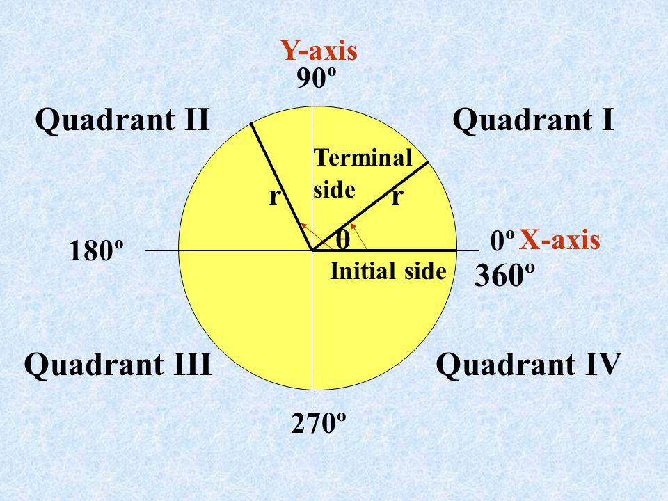 Quadrant IQuadrant II Quadrant IIIQuadrant IV Y-axis X-axis 90º 0º 180º 270º Initial side Terminal side θ rr 360º