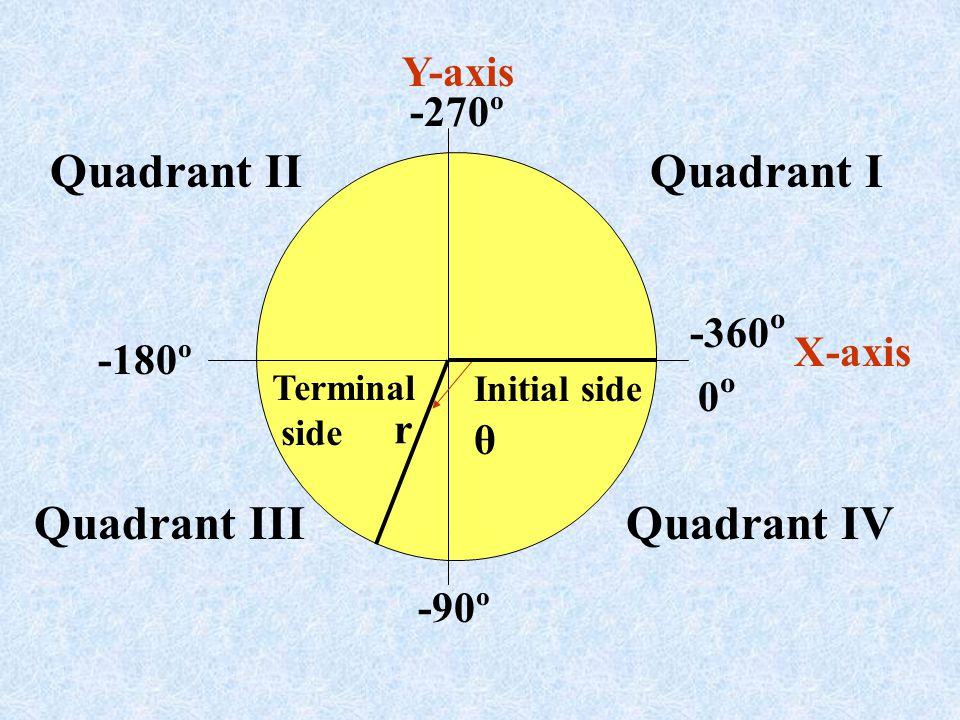 Quadrant IQuadrant II Quadrant IIIQuadrant IV Y-axis X-axis -270º -360 º -180º -90º Initial side θ r 0º0º Terminal side
