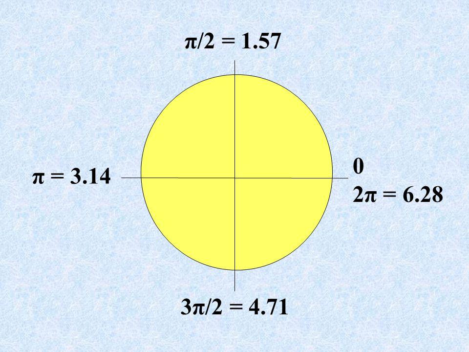 π/2 = 1.57 π = 3.14 3π/2 = 4.71 0 2π = 6.28